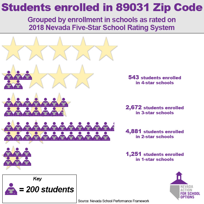 In North Las Vegas 89031 School Choices Rated Below Average